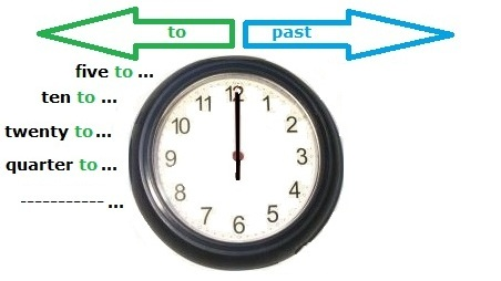 how to tell time in russian